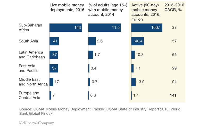 Facts&Figures] Mobile financial services in Africa by McKinsey