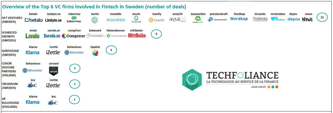 sweden VC investment fund fintech stockholm fundraising klarna izettle innovation digital market ranking analysis