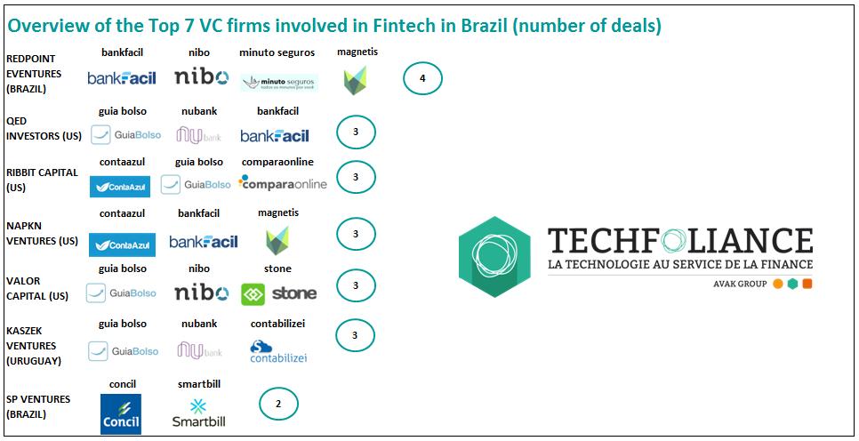 brazil sao paulo investment funds fintech nubank redpoint eventures fundraising guia bolso bankfacil