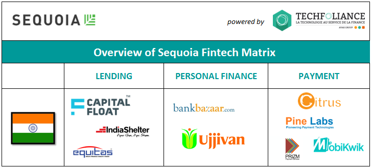 Sequoia India is the most active VC fund in India