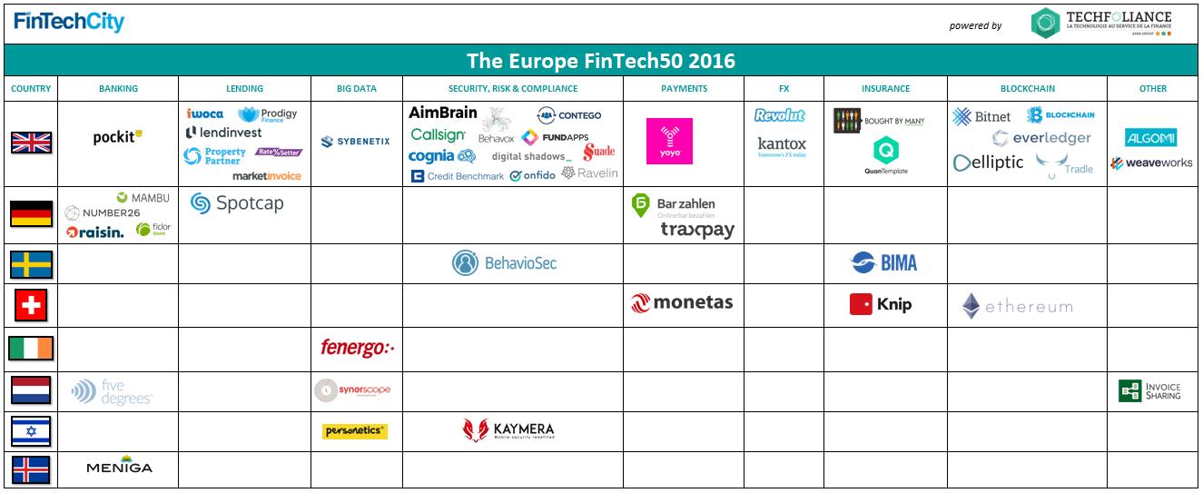 The European FinTech50 2016