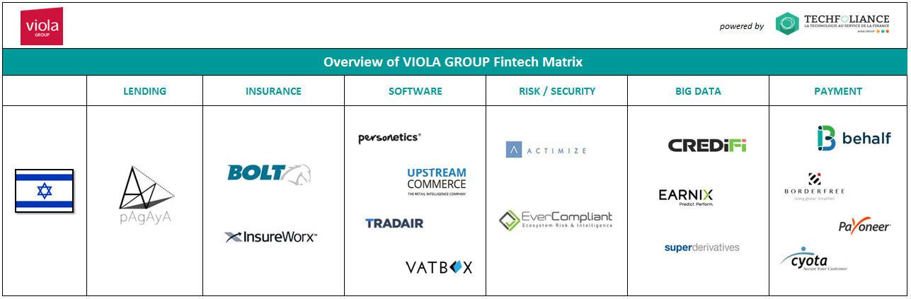 Viola Group is one the biggest investment fund in FinTech in Israel