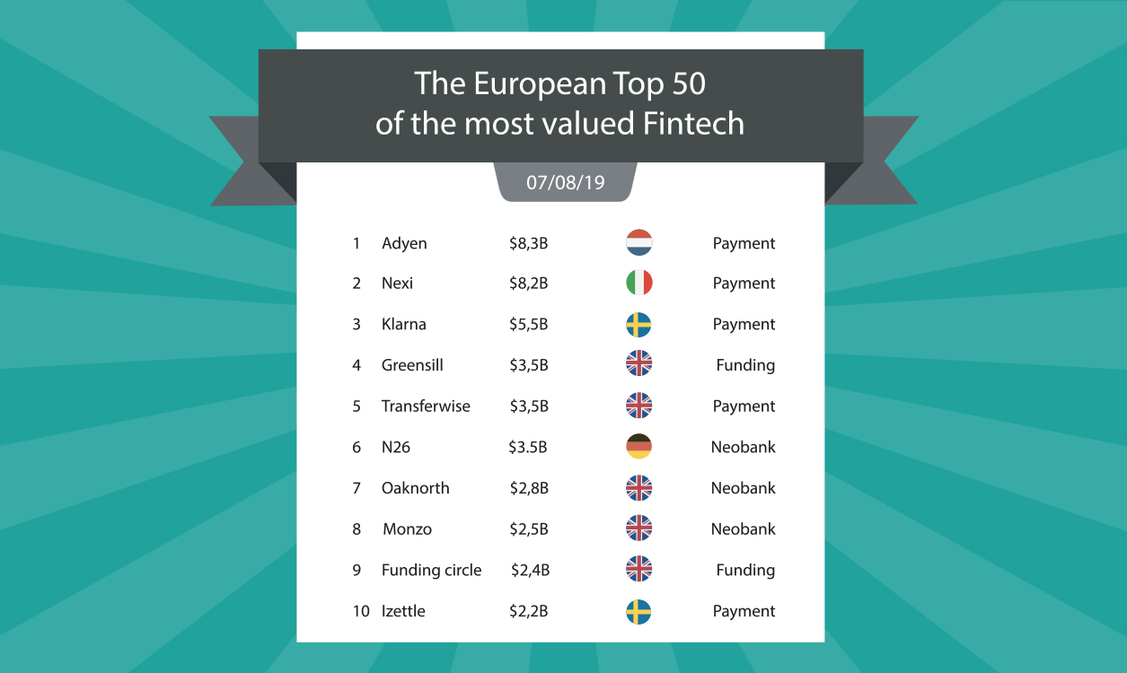 The European Top 50 of the most valued Fintech | INVYO